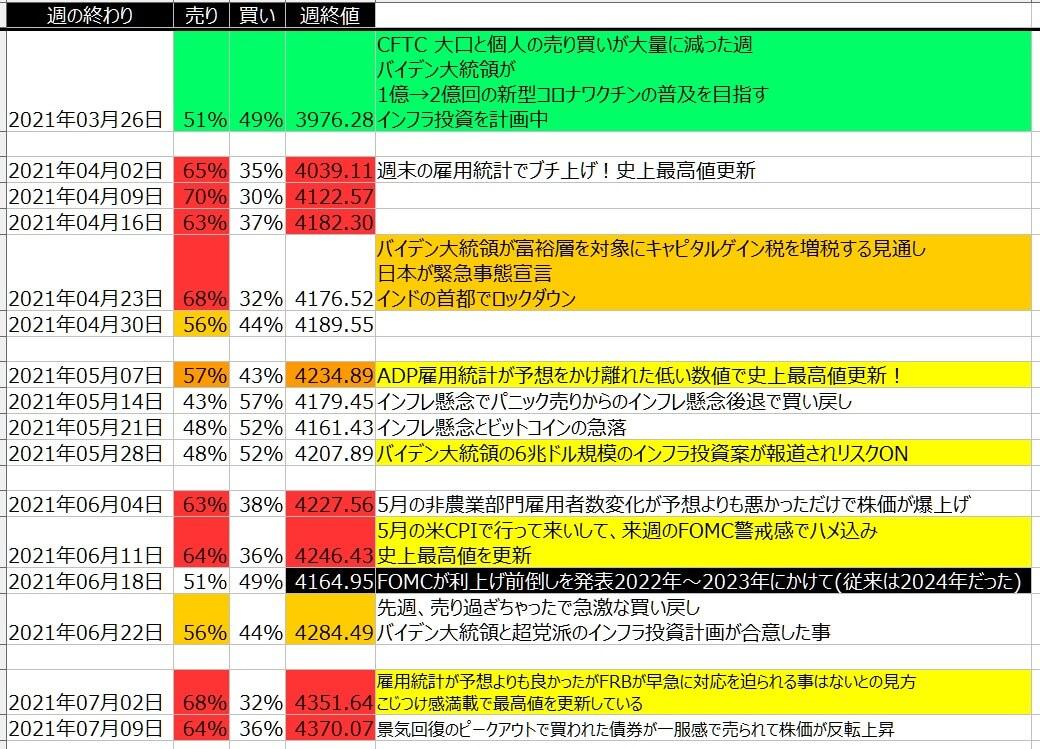 5-2-SP500-個人のポジション状況-一覧表-2021年7月09日の週を終えて