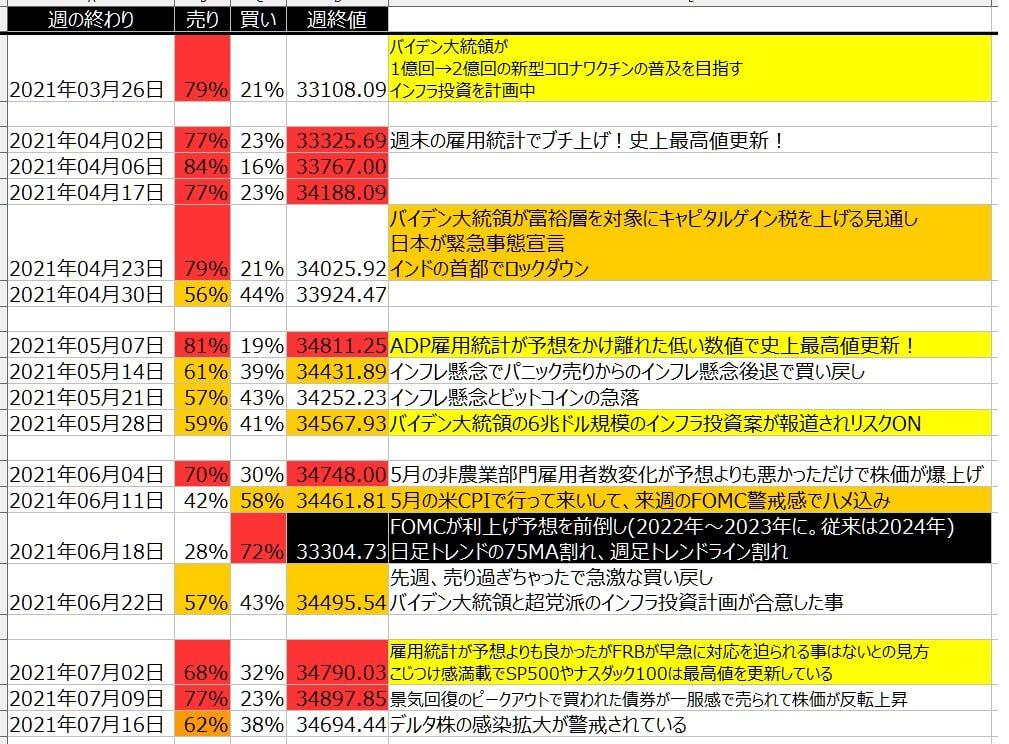 5-1-ダウ30-個人のポジション状況-一覧表-2021年7月16日の週を終えて