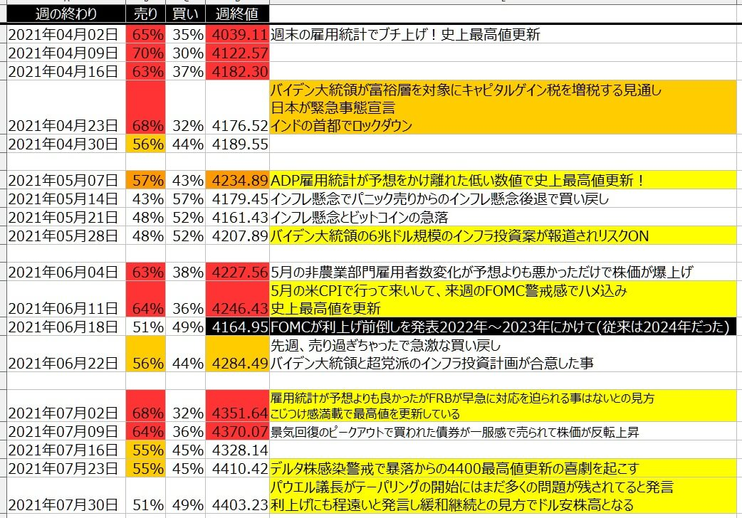 5-2-SP500-個人のポジション状況-一覧表-2021年7月30日の週を終えて