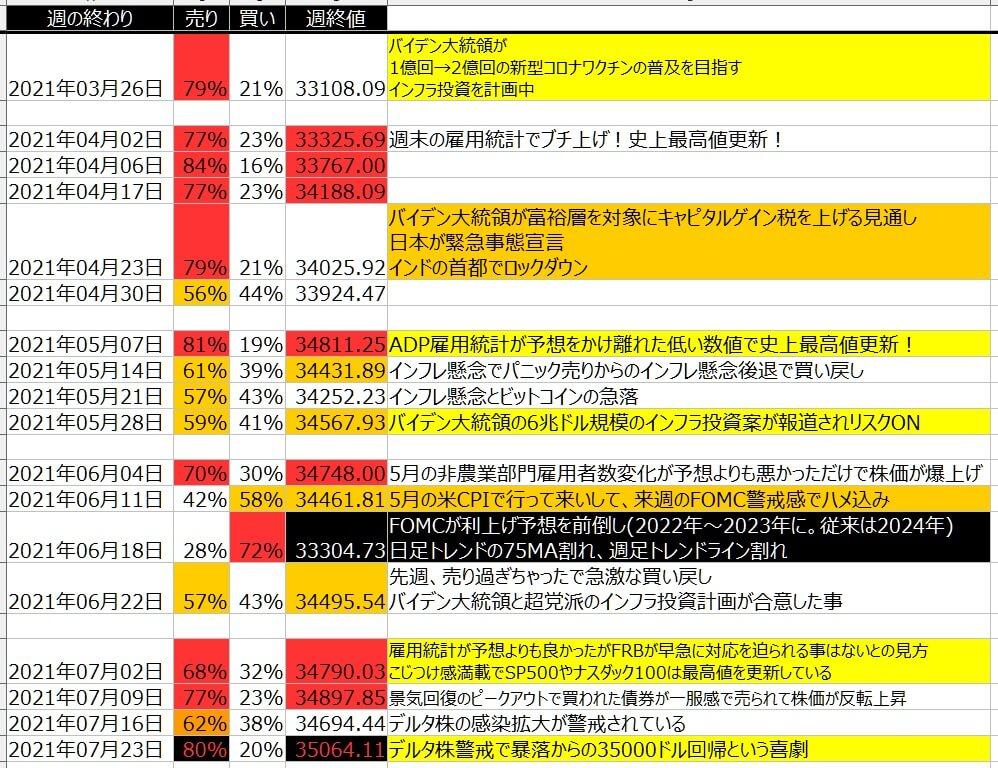 5-1-ダウ30-個人のポジション状況-一覧表-2021年7月23日の週を終えて