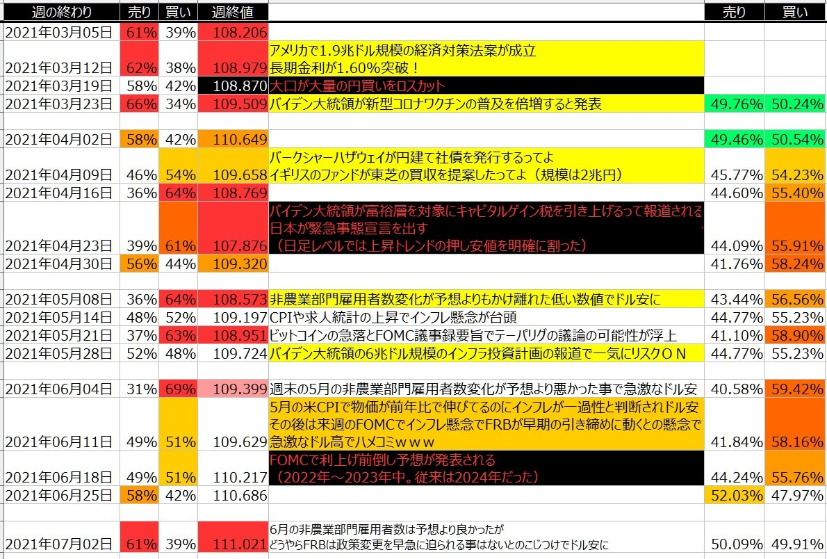 5-ドル円-個人のポジション状況-一覧表-2021年7月02日の週を終えて