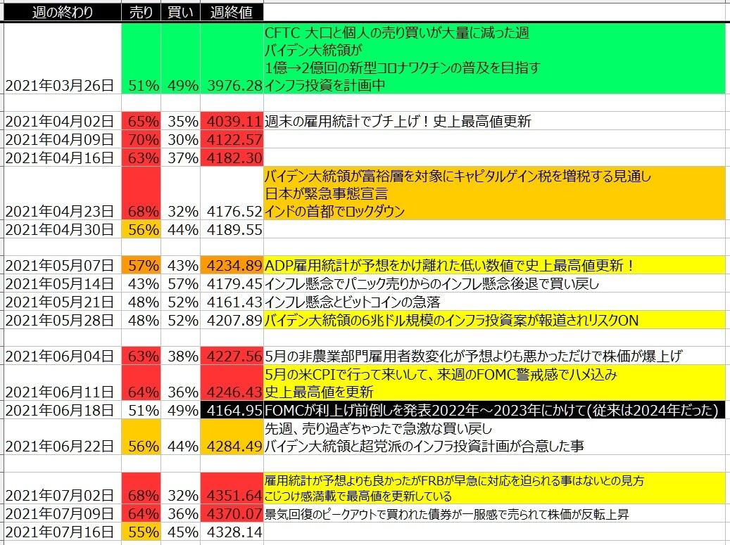 5-2-SP500-個人のポジション状況-一覧表-2021年7月16日の週を終えて