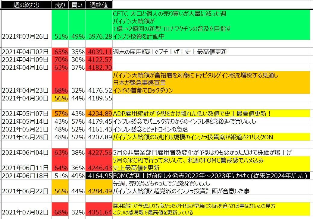 5-2-SP500-個人のポジション状況-一覧表-2021年7月02日の週を終えて