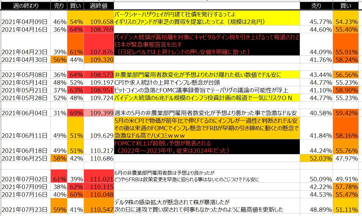 5-ドル円-個人のポジション状況-一覧表-2021年7月23日の週を終えて