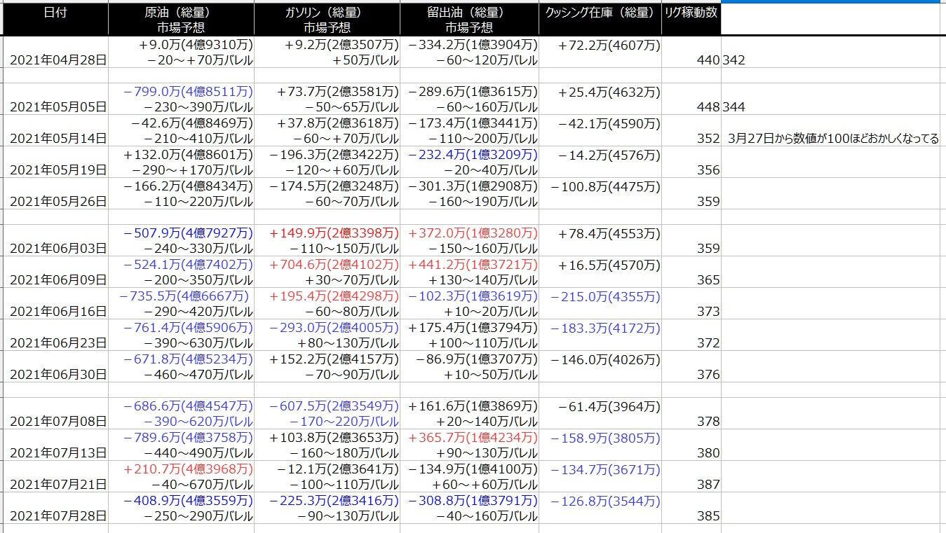 2-EIA在庫-一覧表-2021年7月30日の週を終えて