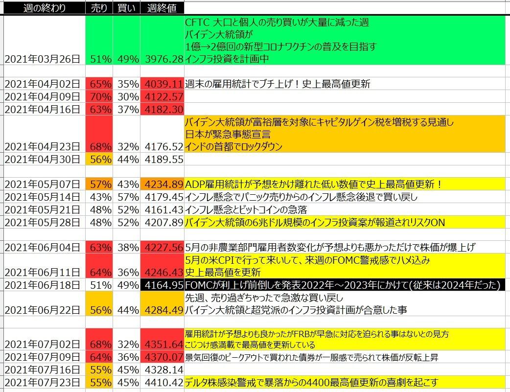 5-2-SP500-個人のポジション状況-一覧表-2021年7月23日の週を終えて