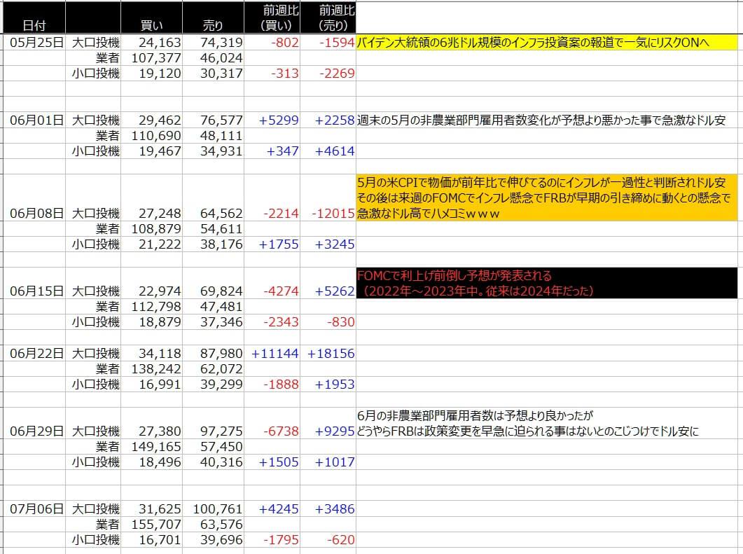 4-シカゴ円-CFTC-一覧表-2021年7月09日の週を終えて