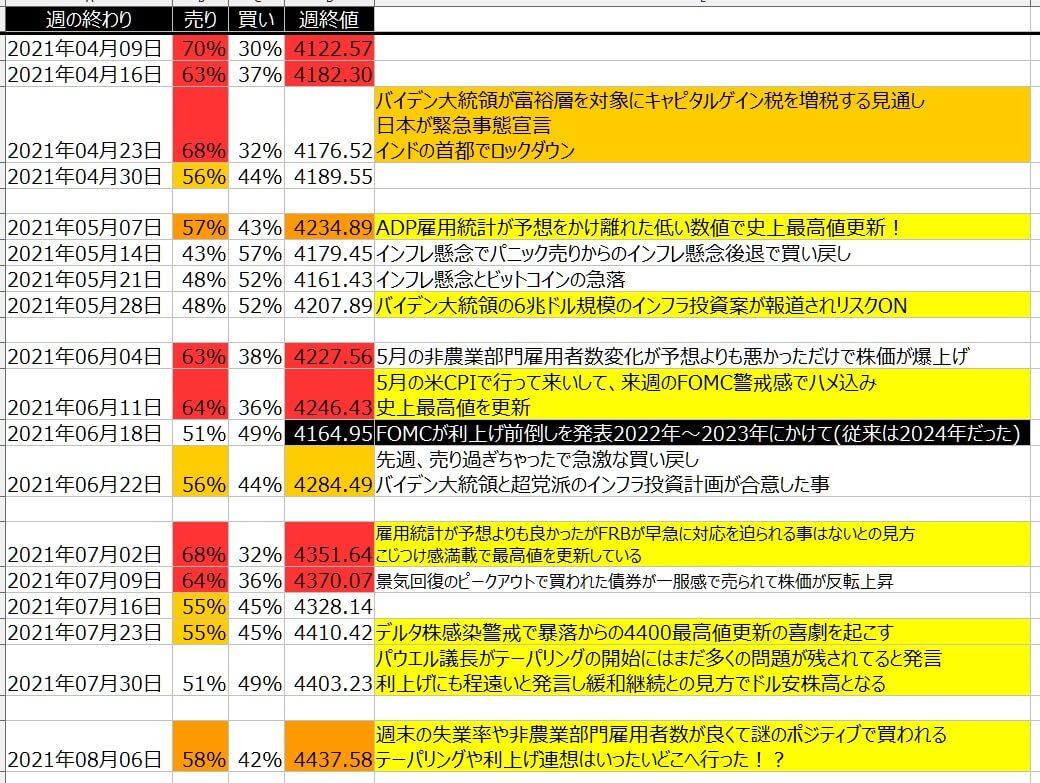 5-2-SP500-個人のポジション状況-一覧表-2021年8月06日の週を終えて