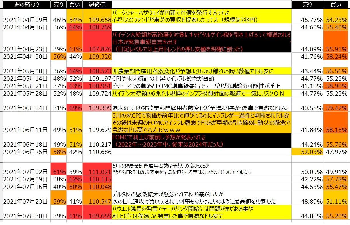 5-ドル円-個人のポジション状況-一覧表-2021年7月30日の週を終えて