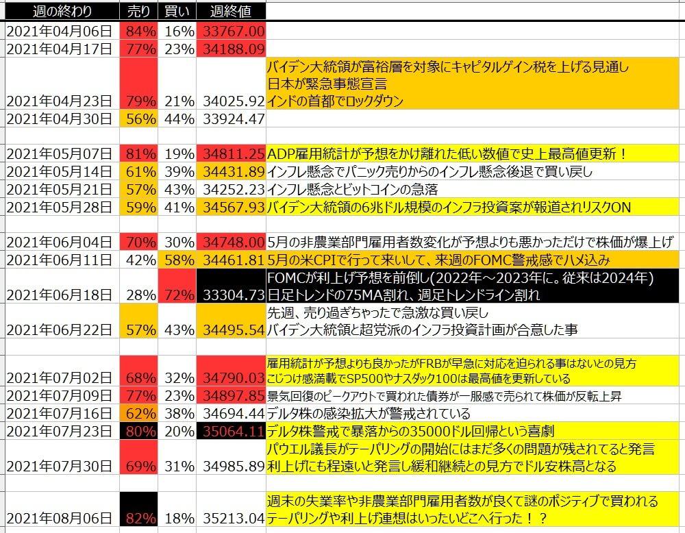 5-1-ダウ30-個人のポジション状況-一覧表-2021年8月06日の週を終えて