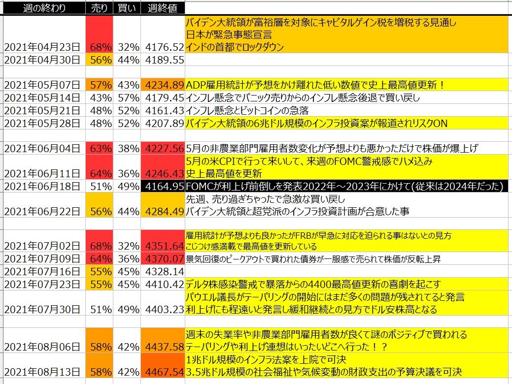 5-2-SP500-個人のポジション状況-一覧表-2021年8月13日の週を終えて