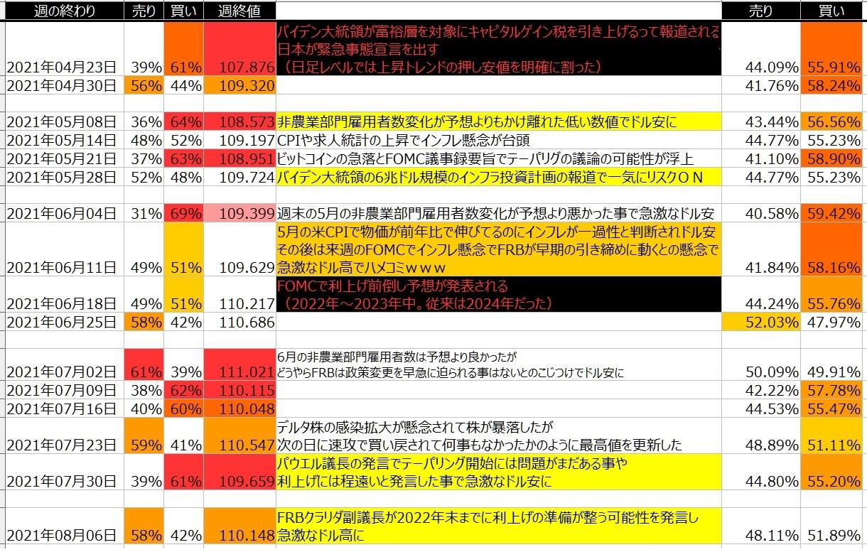5-ドル円-個人のポジション状況-一覧表-2021年8月06日の週を終えて