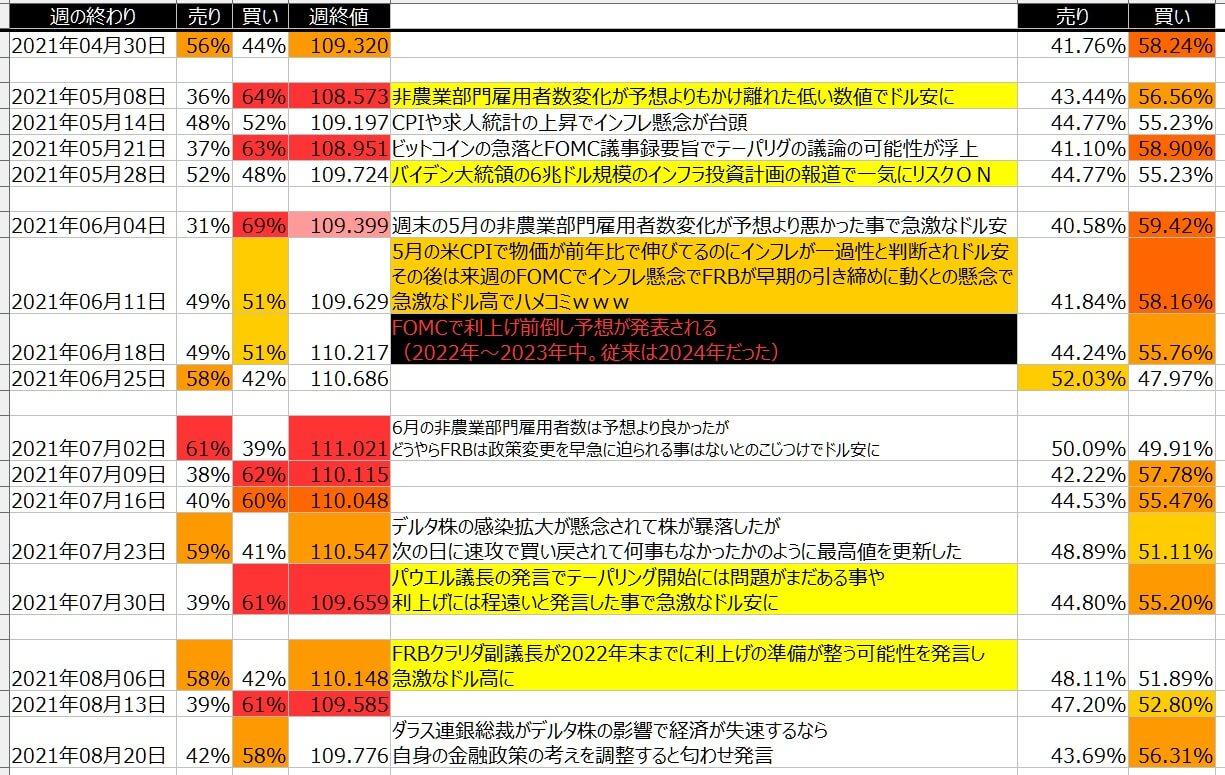 5-ドル円-個人のポジション状況-一覧表-2021年8月20日の週を終えて