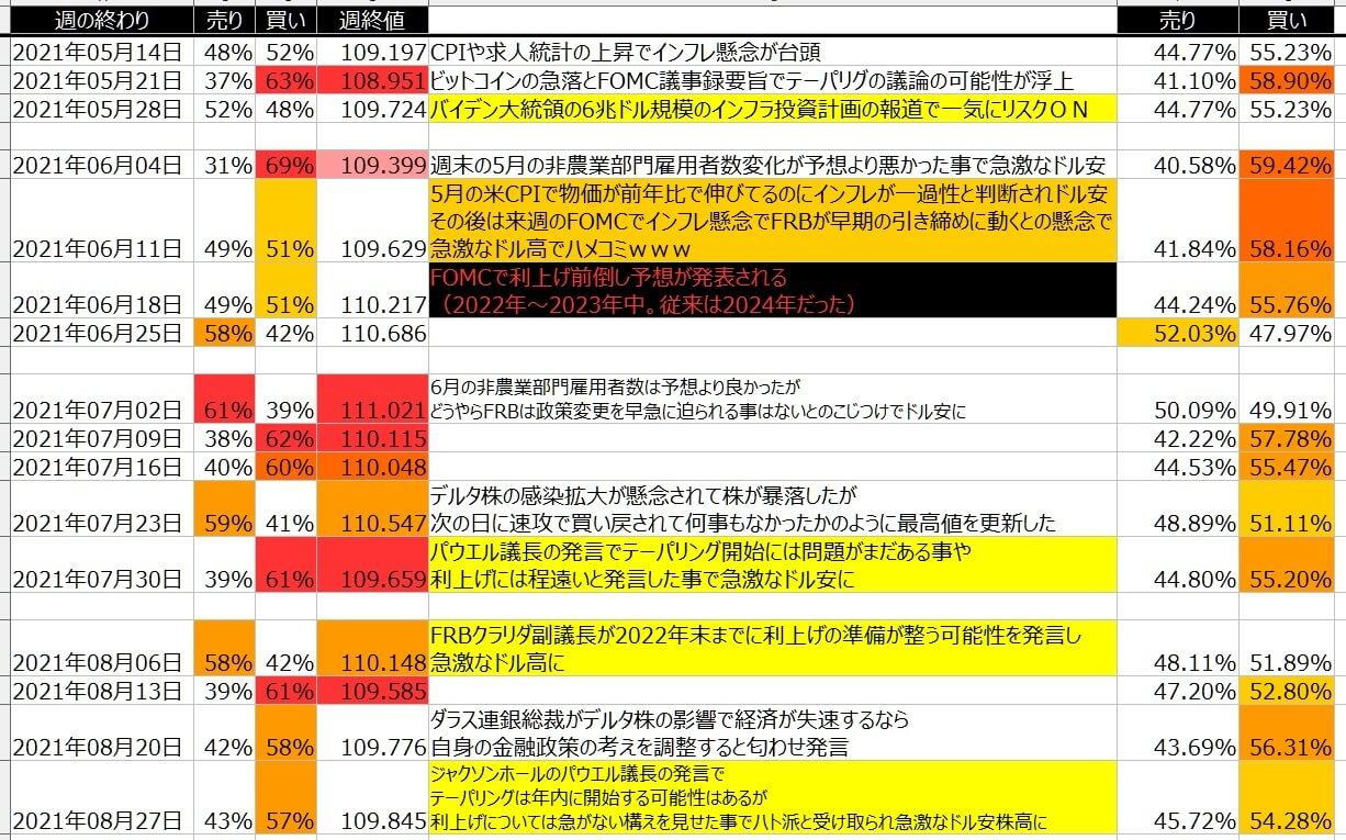 5-ドル円-個人のポジション状況-一覧表-2021年8月27日の週を終えて