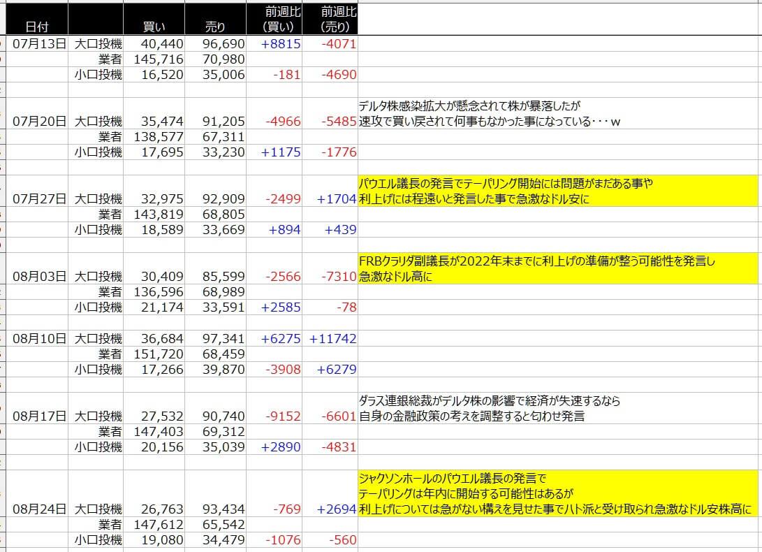 4-シカゴ円-CFTC-一覧表-2021年8月27日の週を終えて