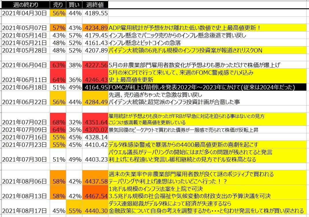 5-2-SP500-個人のポジション状況-一覧表-2021年8月20日の週を終えて