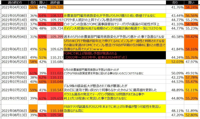 5-ドル円-個人のポジション状況-一覧表-2021年8月13日の週を終えて
