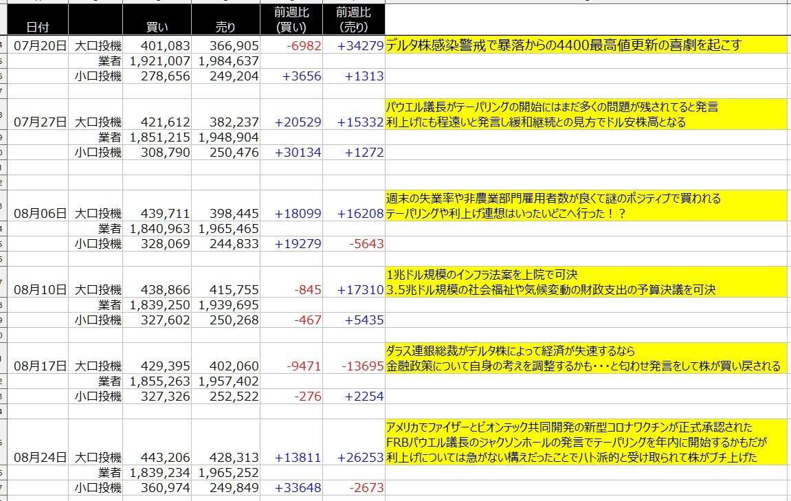 4-2-SP500-CFTC-一覧表-2021年8月27日の週を終えて