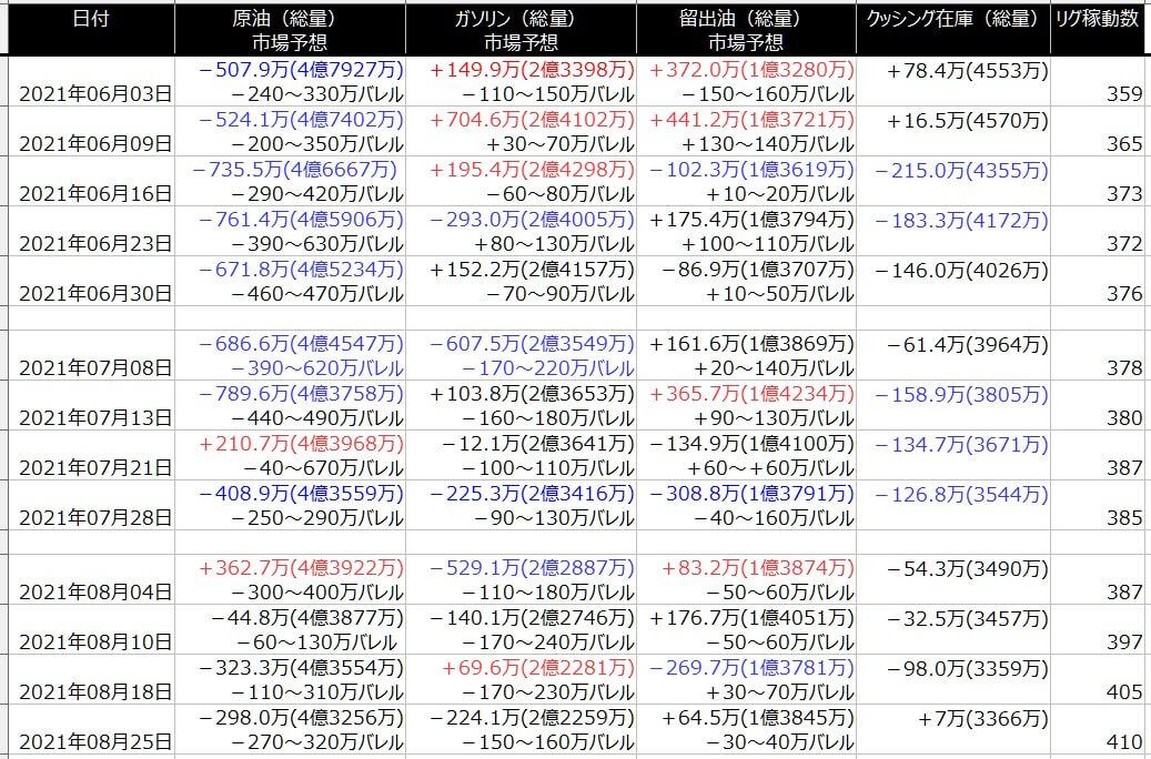 2-EIA在庫-一覧表-2021年8月27日の週を終えて
