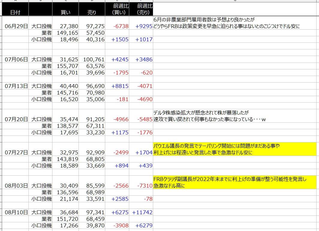 4-シカゴ円-CFTC-一覧表-2021年8月13日の週を終えて
