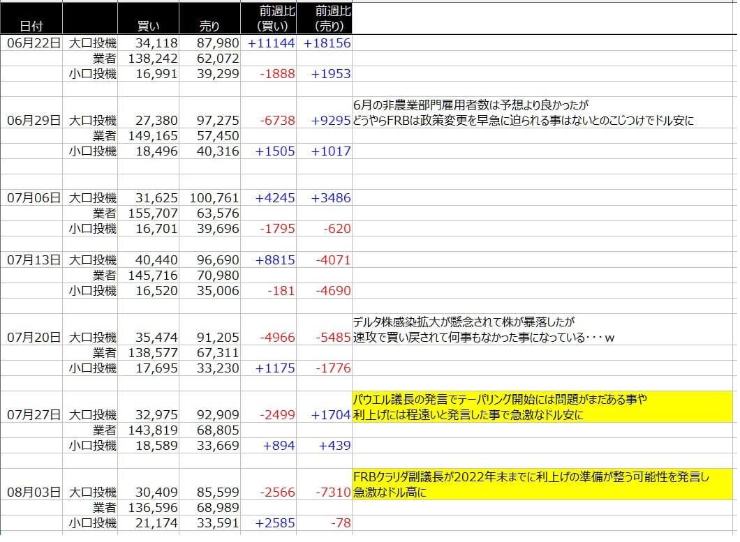 4-シカゴ円-CFTC-一覧表-2021年8月06日の週を終えて