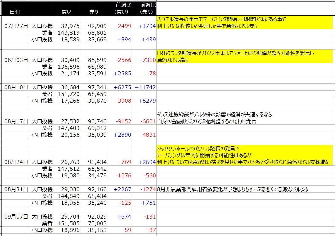 4-シカゴ円-CFTC-一覧表-2021年9月10日の週を終えて