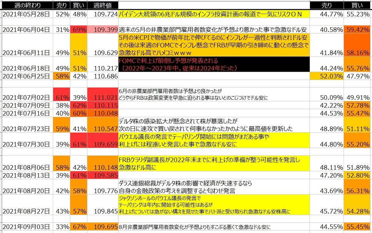5-ドル円-個人のポジション状況-一覧表-2021年9月03日の週を終えて