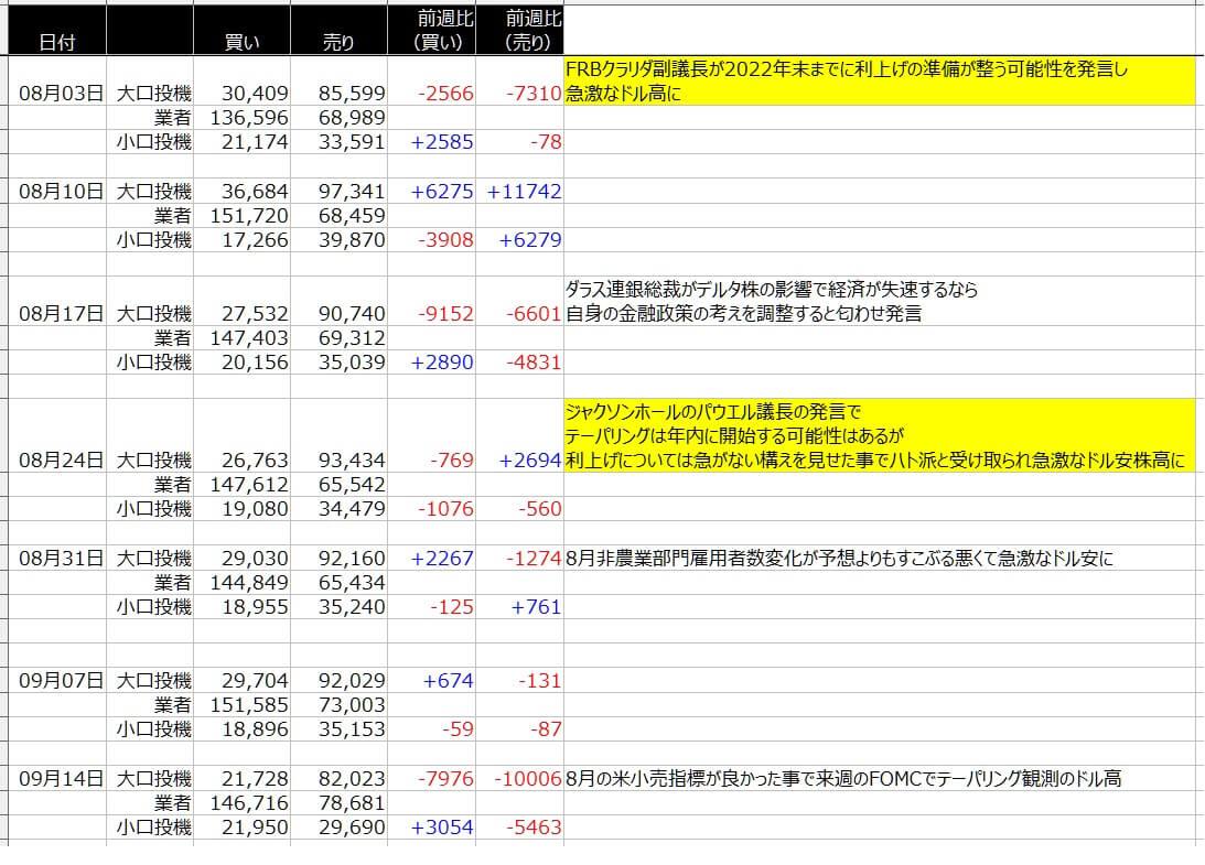 4-シカゴ円-CFTC-一覧表-2021年9月17日の週を終えて