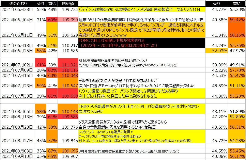 5-ドル円-個人のポジション状況-一覧表-2021年9月10日の週を終えて