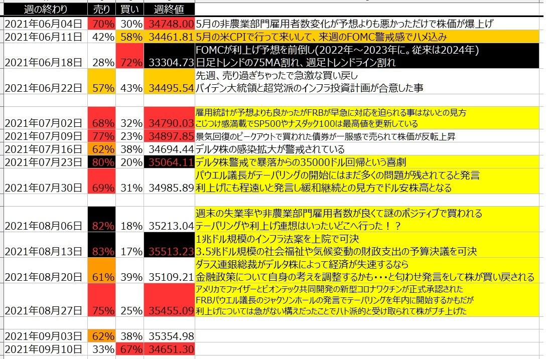 5-1-ダウ30-個人のポジション状況-一覧表-2021年9月10日の週を終えて