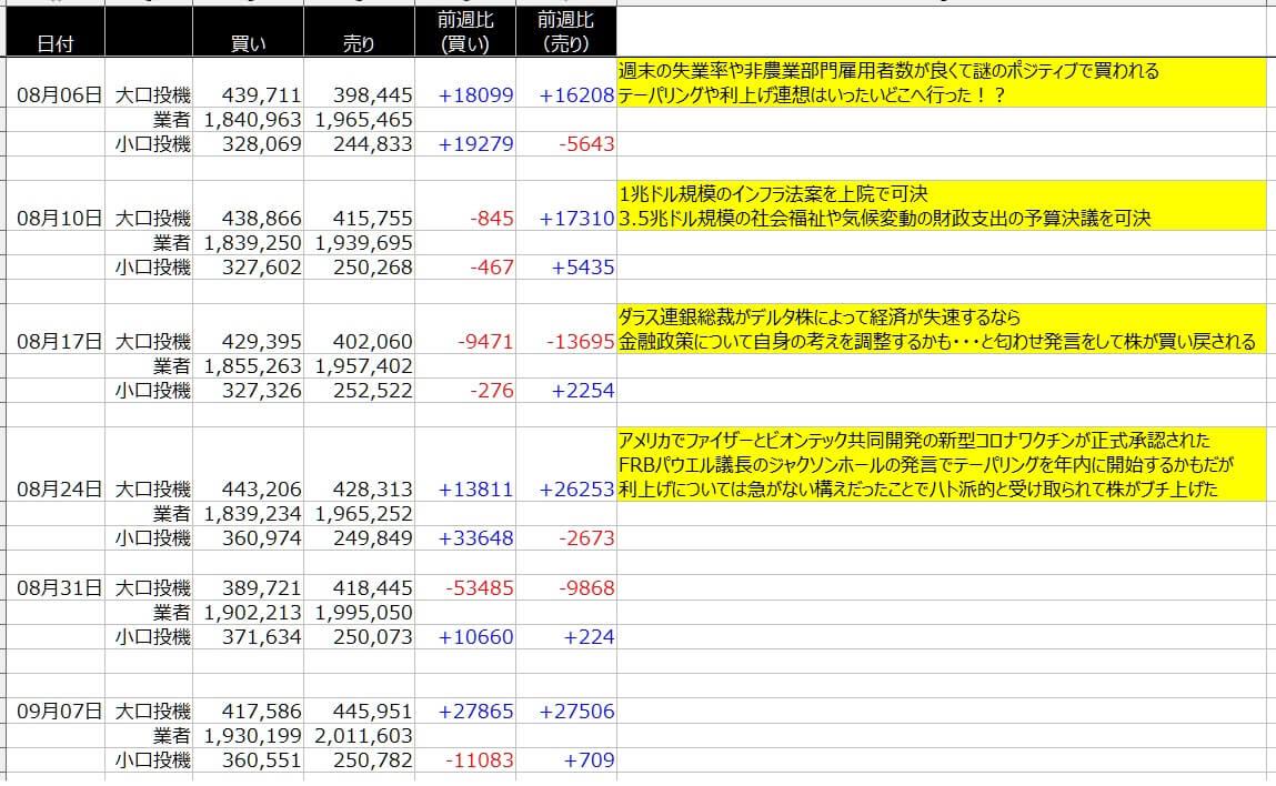 4-2-SP500-CFTC-一覧表-2021年9月10日の週を終えて
