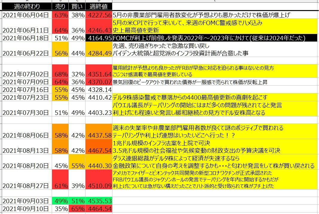 5-2-SP500-個人のポジション状況-一覧表-2021年9月10日の週を終えて