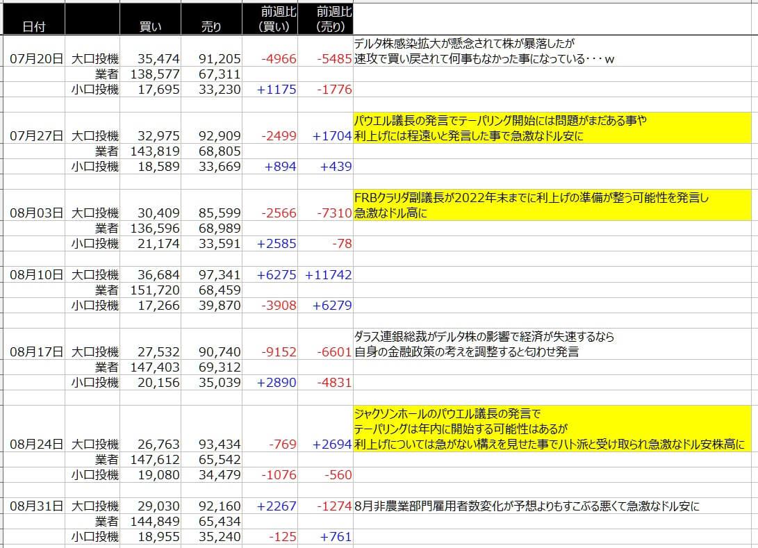 4-シカゴ円-CFTC-一覧表-2021年9月03日の週を終えて