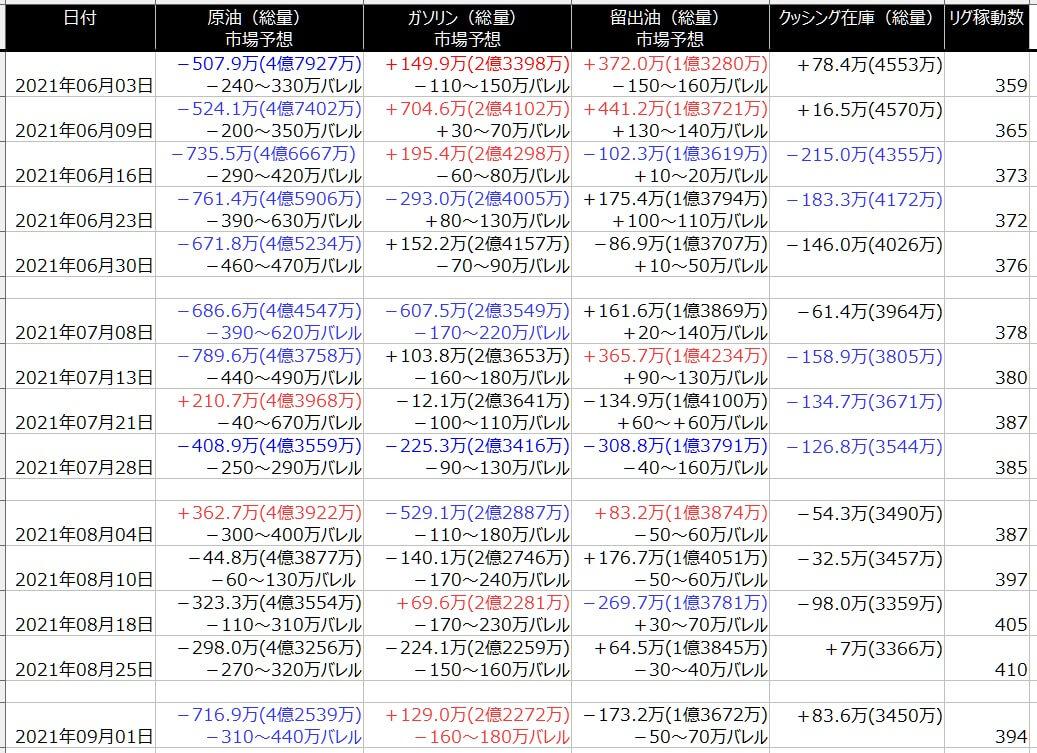 2-EIA在庫-一覧表-2021年9月03日の週を終えて