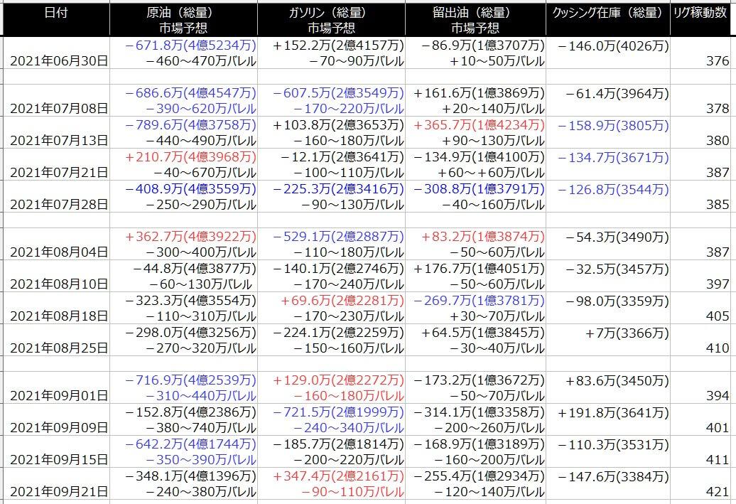 2-EIA在庫-一覧表-2021年9月24日の週を終えて
