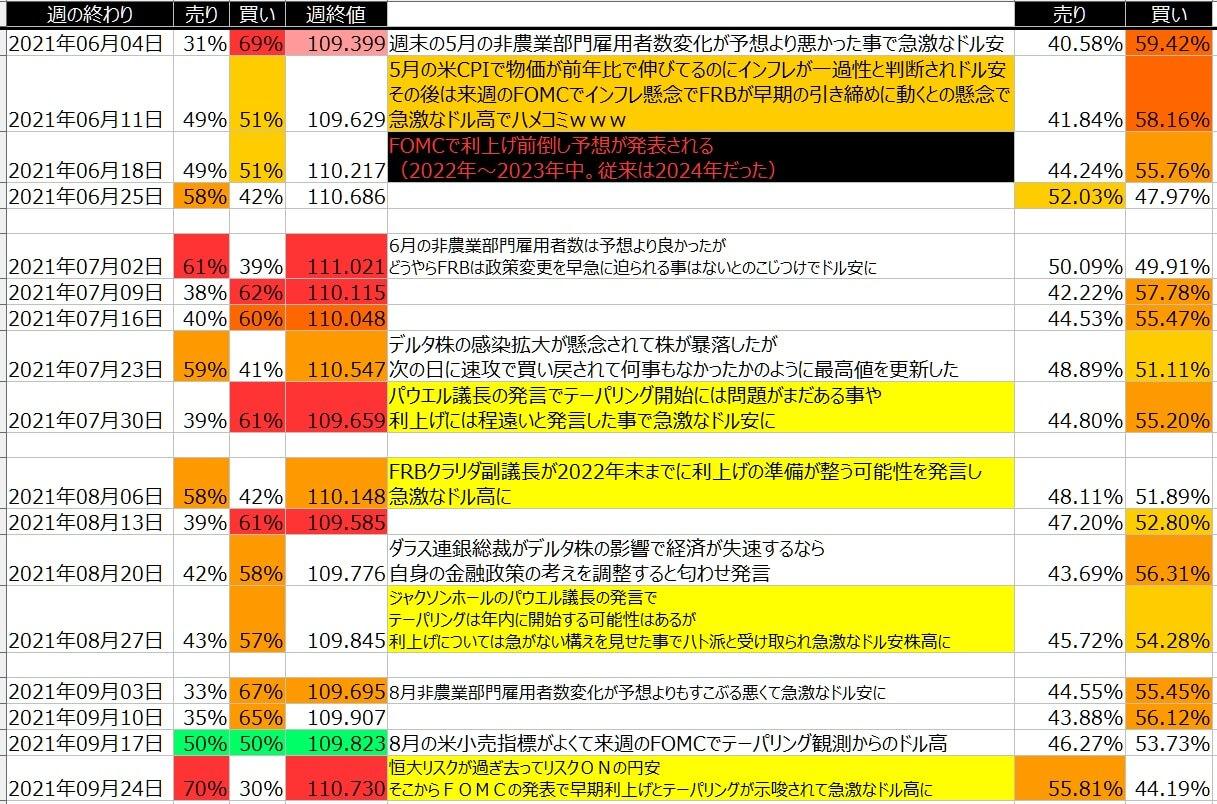 5-ドル円-個人のポジション状況-一覧表-2021年9月24日の週を終えて