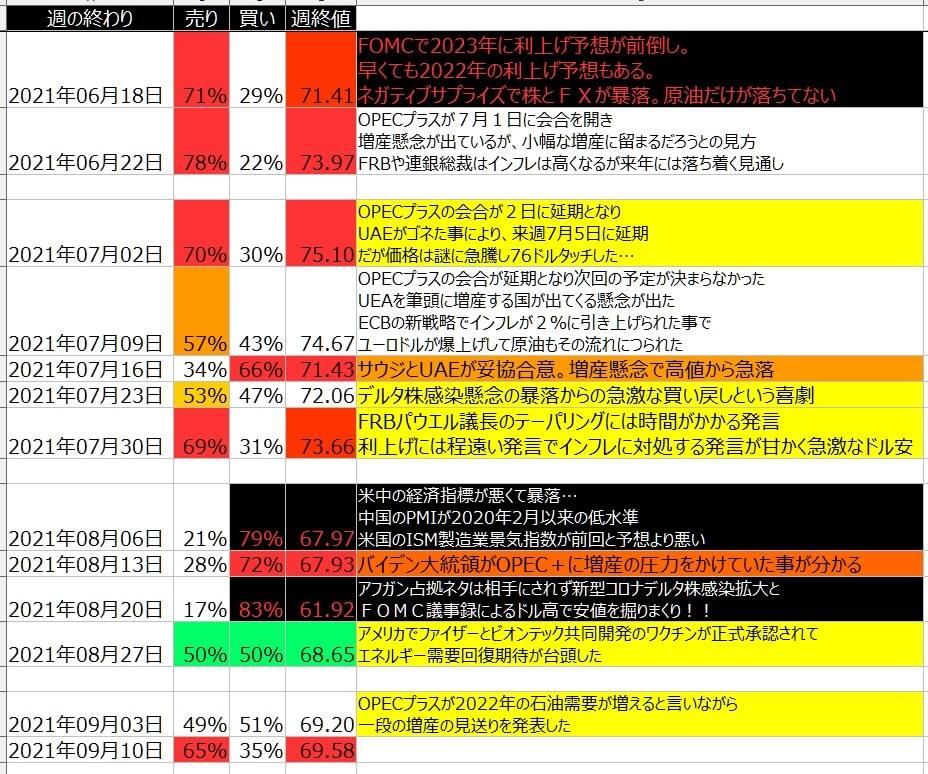 8-WTI原油-個人のポジション状況-一覧表-2021年9月10日の週を終えて