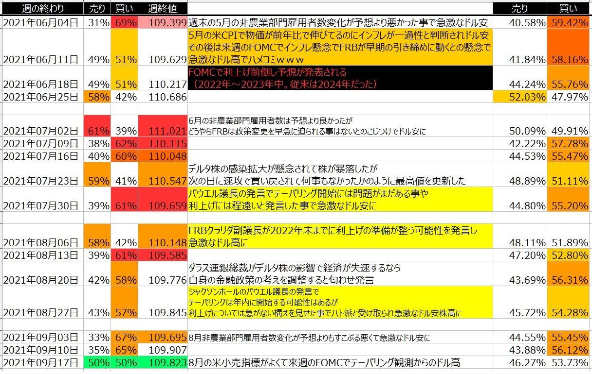 5-ドル円-個人のポジション状況-一覧表-2021年9月17日の週を終えて