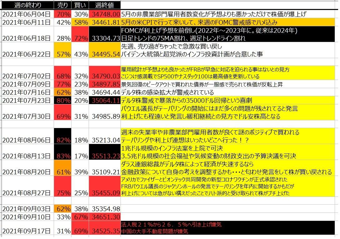 5-1-ダウ30-個人のポジション状況-一覧表-2021年9月17日の週を終えて