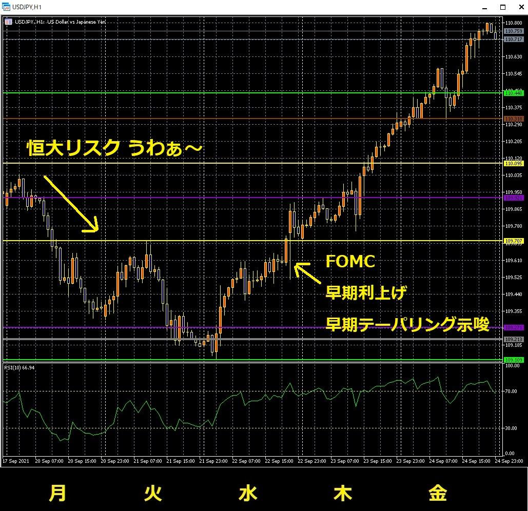 1-1-2021年9月24日の週を終えて-今週のドル円の値動き-1時間足チャート