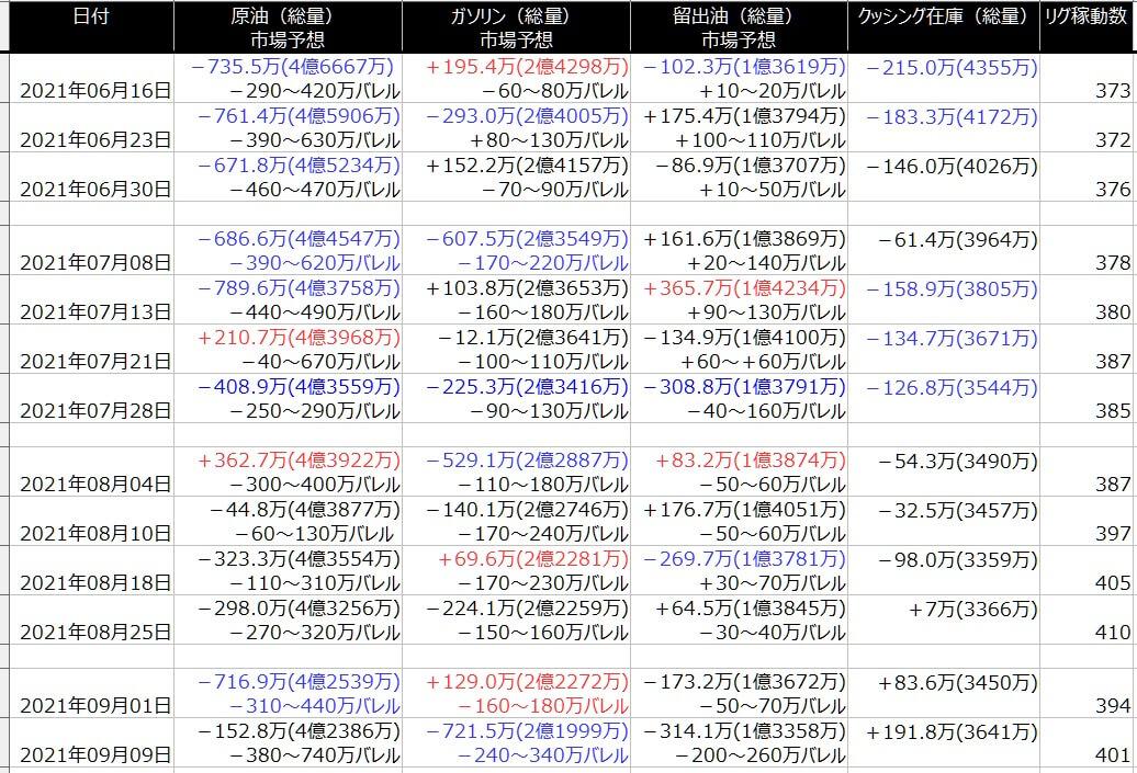 2-EIA在庫-一覧表-2021年9月10日の週を終えて