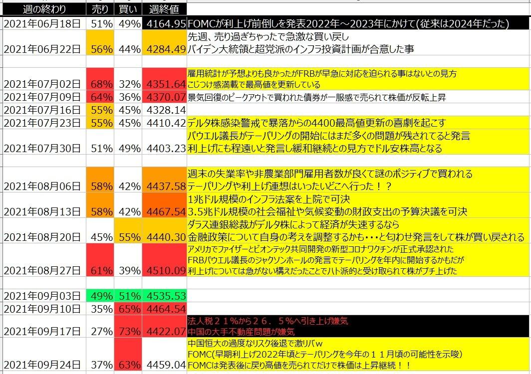 5-2-SP500-個人のポジション状況-一覧表-2021年9月24日の週を終えて
