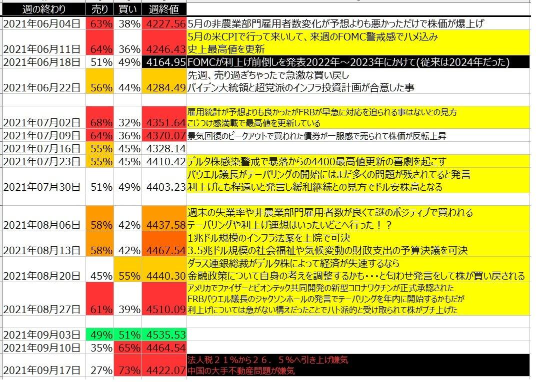 5-2-SP500-個人のポジション状況-一覧表-2021年9月17日の週を終えて