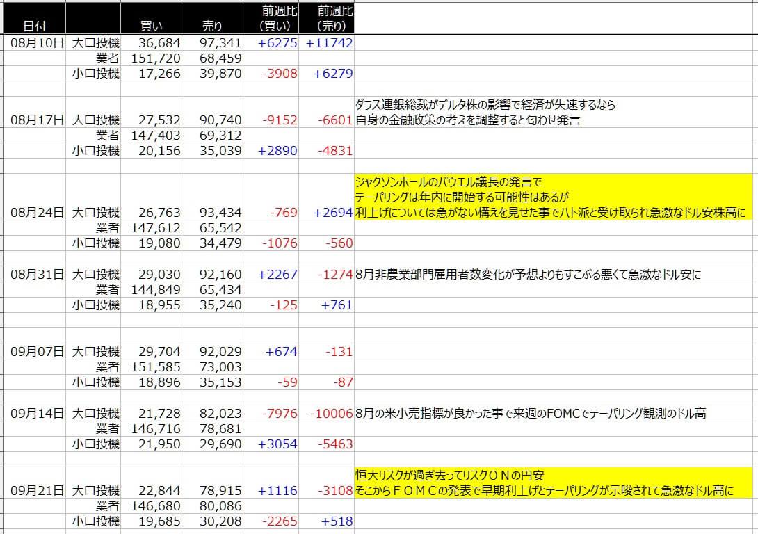4-シカゴ円-CFTC-一覧表-2021年9月24日の週を終えて