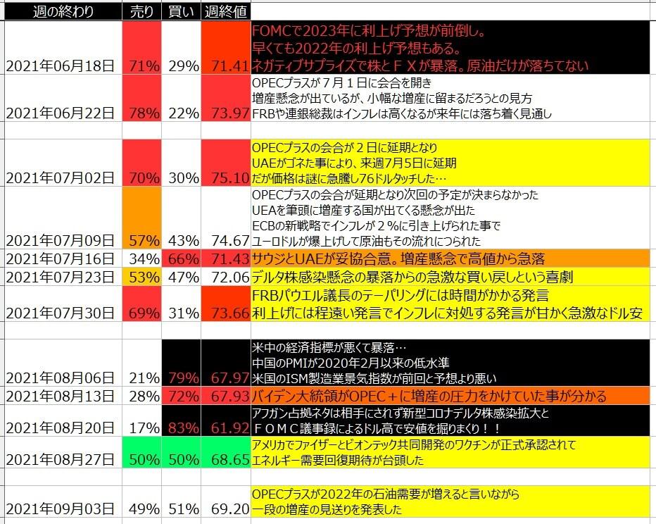 7-WTI原油-個人のポジション状況-一覧表-2021年9月03日の週を終えて