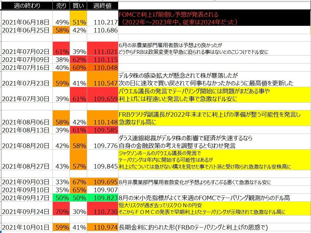 5-ドル円-個人のポジション状況-一覧表-2021年10月01日の週を終えて