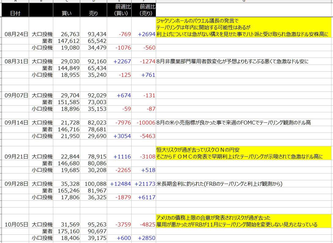 4-シカゴ円-CFTC-一覧表-2021年10月08日の週を終えて