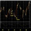 3-WTI原油-1週間の価格動向-1時間足チャート-2021年10月22日の週を終えて