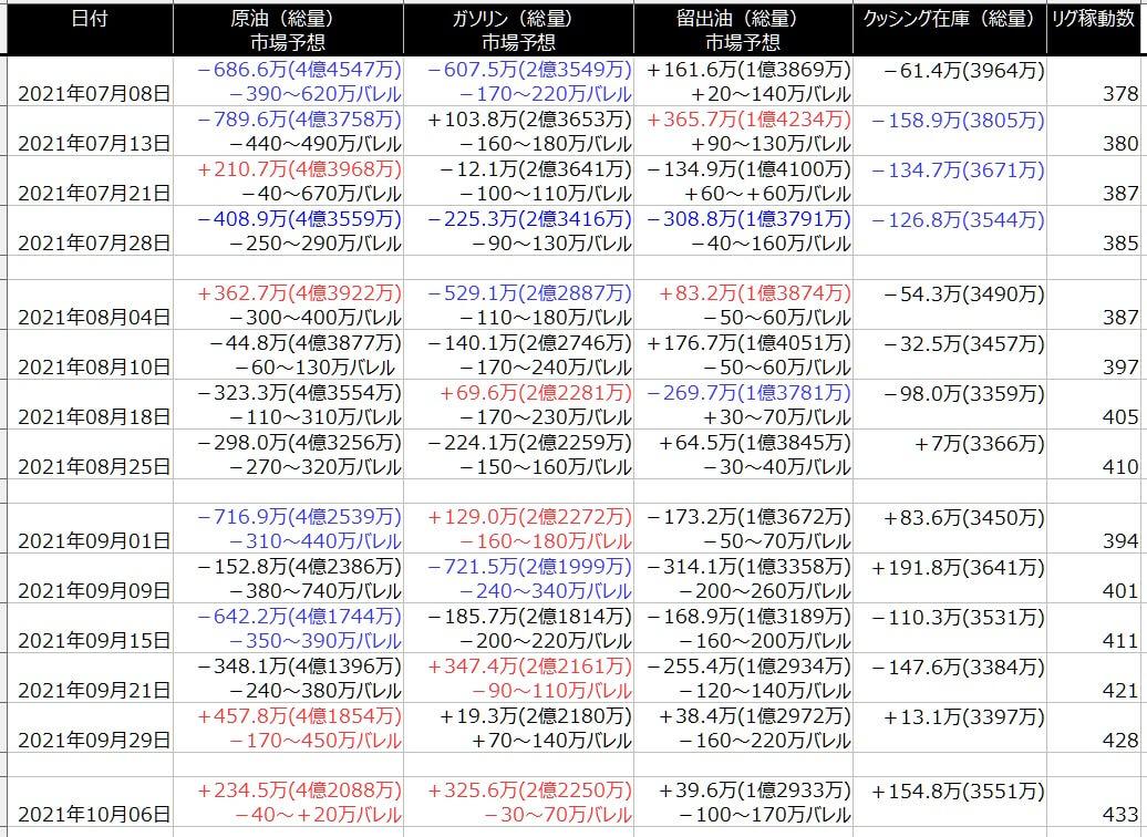 2-EIA在庫-一覧表-2021年10月08日の週を終えて