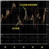3-WTI原油-1週間の価格動向-1時間足チャート-2021年10月01日の週を終えて